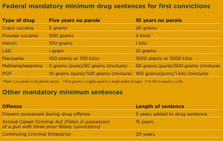 Federal_mandatory_minimum_drug_sentences